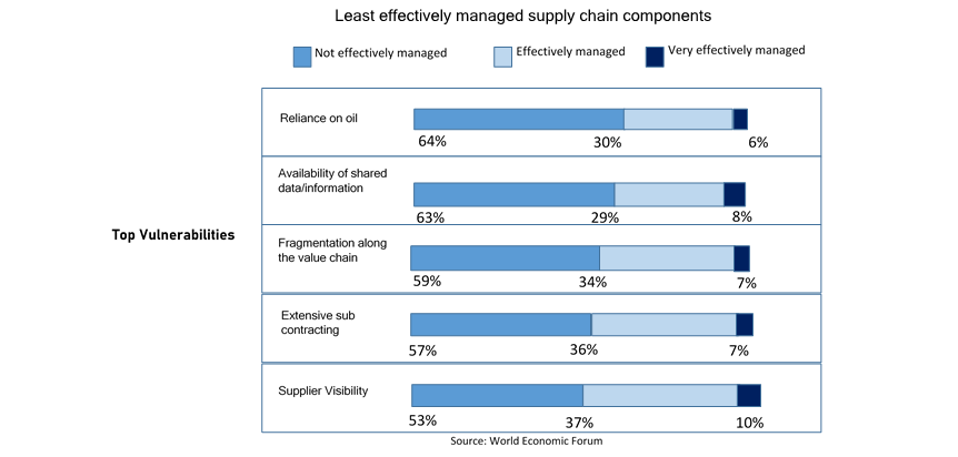 Supply Chain Vulnerabilities